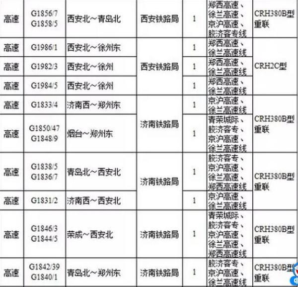 烟台,荣成等地将开通至郑州和西安的多趟高铁列车